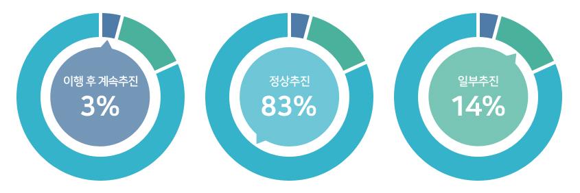 이행 후 계속추진 3%, 정상추진 83%, 일부추진 14%.