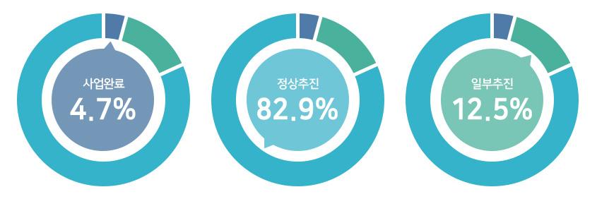 사업완료 4.7%, 정상추진 82.9%, 일부추진 12.5%.
