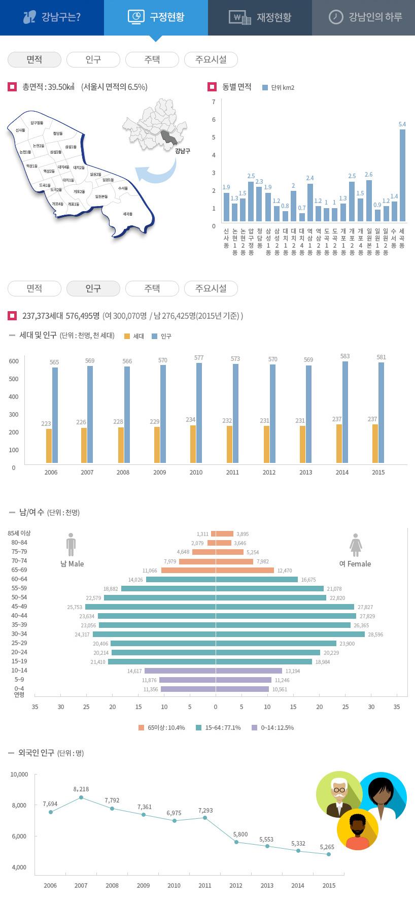 구정현황 면적/인구 자세한 내용은 아래 내용 참고