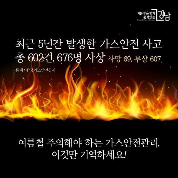 한국가스안전공사에 따르면, 최근 5년(2013~2017년)간 발생한 가스안전 사고는 총 602건으로 676명(사망 69, 부상 607)의 인명피해로 이어졌습니다.  여름철 주의해야 하는 가스안전관리, 이것만 기억하세요!
