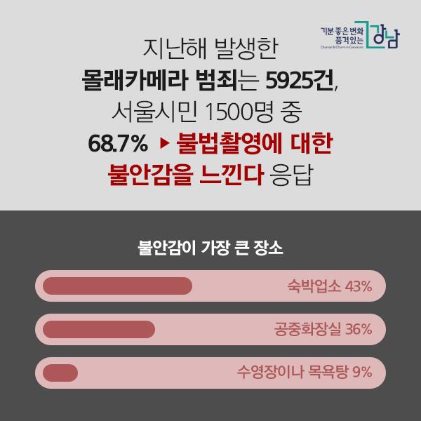 지난해 발생한 몰래카메라 범죄는 5925건,  서울시민 1500명 중 68.7% ▶'불법촬영에 대한 불안감을 느낀다' 응답  - 불안감이 가장 큰 장소 숙박업소 43% 공중화장실 36% 수영장이나 목욕탕 9%