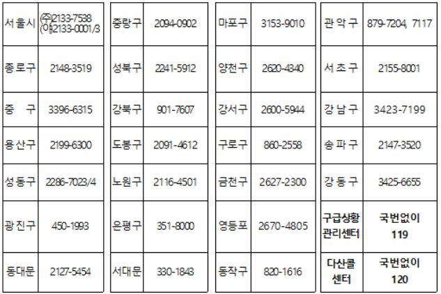 추석 연휴 응급진료상황실 연락처