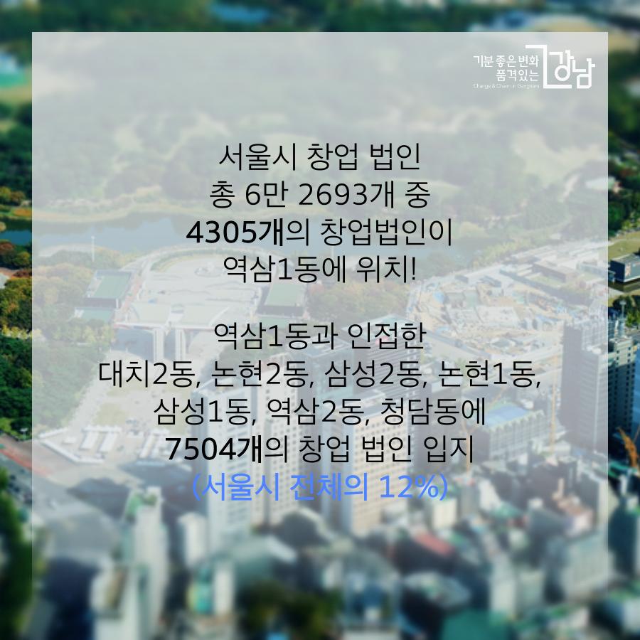 서울시 창업 법인 총 6만 2693개 중 4305개의 창업법인이 역삼 1동에 위치!  역삼1동과 인접한 대치2동, 논현2동, 삼성2동, 논현1동, 삼성1동, 역삼2동, 청담동에 7504개의 창업 법인 입지(서울시 전체의 12%)