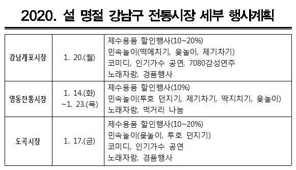 2020설명절 강남구 전통시장 세부계획
