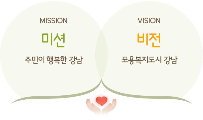 MISSION 미션: 주민이 행복한 강남. VISION 비전: 포용복지도시 강남