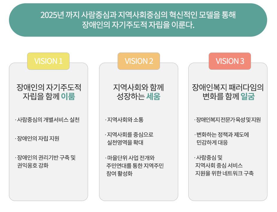 2025년 까지 사람중심과 지역사회중심의 혁신적인 모델을 통해 장애인의 자기주도적 자립을 이룬다. [VISION1] 장애인의 자기주도적 자립을 함께 이룸 · 사람중심의 개별서비스 실천 · 장애인의 자립 지원 · 장애인의 권리기반 구축 및 권익옹호 강화 [VISION2] 지역사회와 함께 성장하는 세움 · 지역사회와 소통 · 지역사회를 중심으로 실천영역을 확대 · 마을단위 사업 전개와 주민연대를 통한 지역주민 참여 활성화 [VISION3] 장애인복지 패러다임의 변화를 함께 일굼 · 장애인복지 전문가 육성 및 지원 · 변화하는 정책과 제도에 민감하게 대응 · 사람중심 및 지역사회 중심 서비스 지원을 위한 네트워크 구축