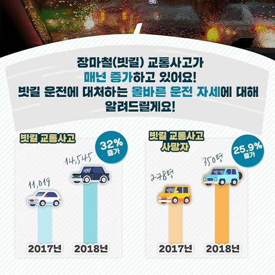 장마철 빗길 교통사고가 매년 증가하고 있어 각별한 주의가 필요합니다.  도로교통공단 교통사고분석시스템에 따르면 비가 자주 내리는 7월에 전체 빗길 교통사고의 14%에 해당하는 1만728건이 발생해 연중 가장 많았는데요.  사고 원인별로는 안전의무 불이행이 4만1천876건(55%)으로 가장 많았고 이어 신호위반 9천535건(13%), 안전거리 미확보 7천9건(9%) 등의 순으로 나타났습니다.   빗길 교통사고 예방법, 카드뉴스로 자세히 알려드릴게요!