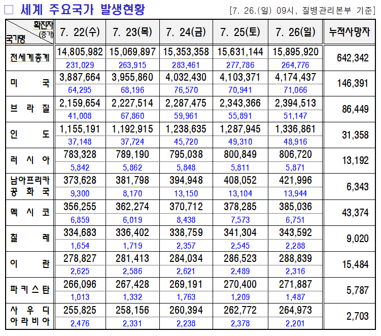 7.27 미미위강남 코로나19 조간브리핑