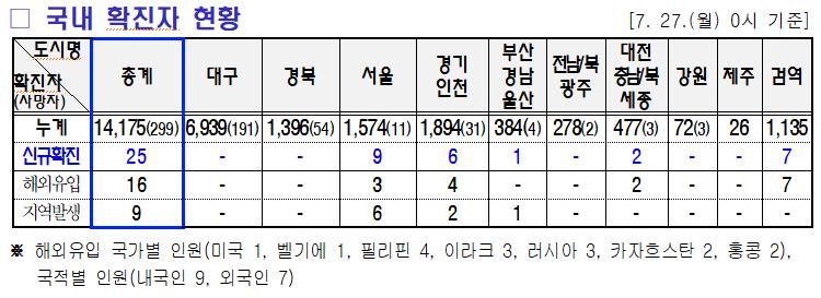 7.28 미미위강남 코로나19 조간브리핑