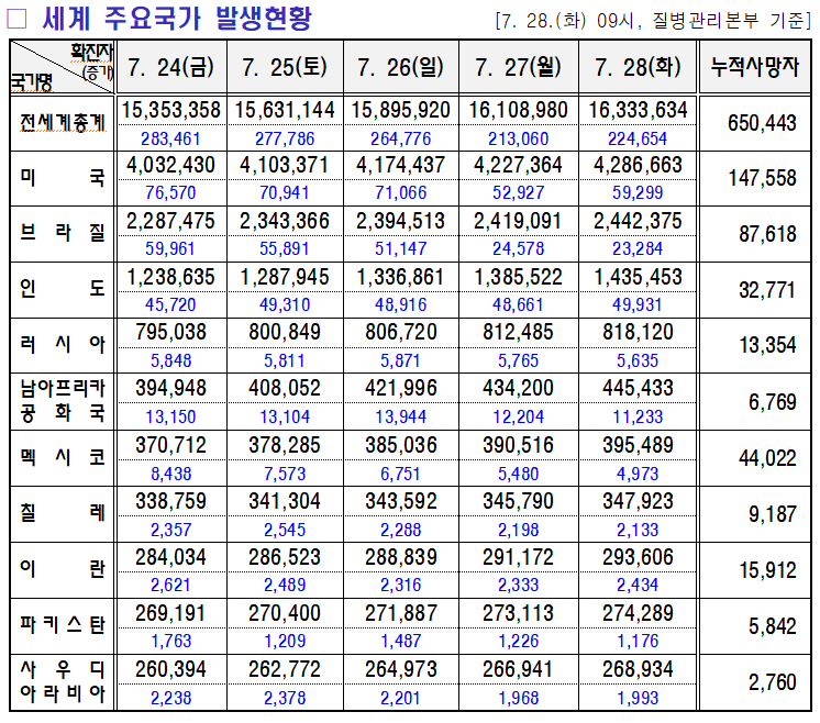 7.29 미미위강남 코로나19 조간브리핑