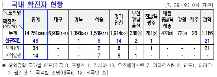 7.30 미미위강남 코로나19 조간브리핑