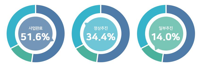 사업완료 51.6%, 정상추진 34.4%, 일부추진 14.0%.