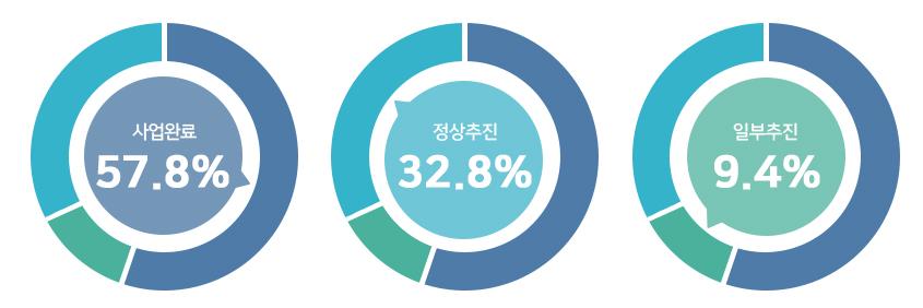 사업완료 57.8%, 정상추진 32.8%, 일부추진 9.4%.