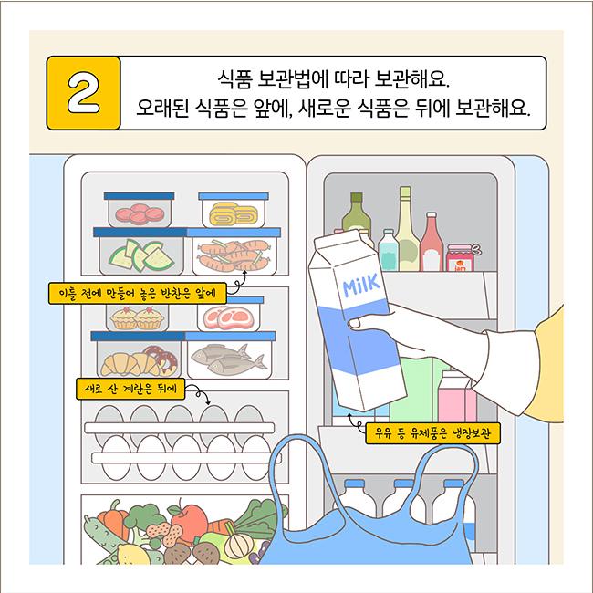 2. 식품 보관법에 따라 보관해요. 오래된 식품은 앞에, 새로운 식품은 뒤에 보관해요. - 이틀 전에 만들어 놓은 반찬은 앞에 - 새로 산 계란은 뒤에 - 우유 등 유제품은 냉장보관