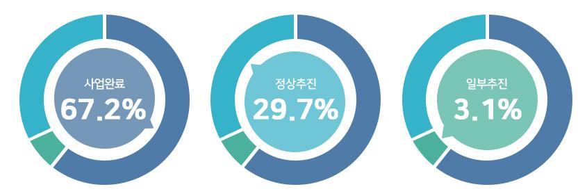 사업완료 67.2%, 정상추진 29.7%, 일부추진 3.1%.