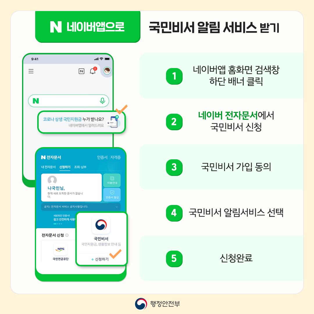 네이버앱으로 국민비서 알림서비스 받기 1. 네이버앱 홈화면 검색창 하단배너 클릭 2. 네이버 전자문서에서 국민비서 신청 3. 국민비서 가입 동의 4. 국민비서 알림서비스 선택 5. 신청완료