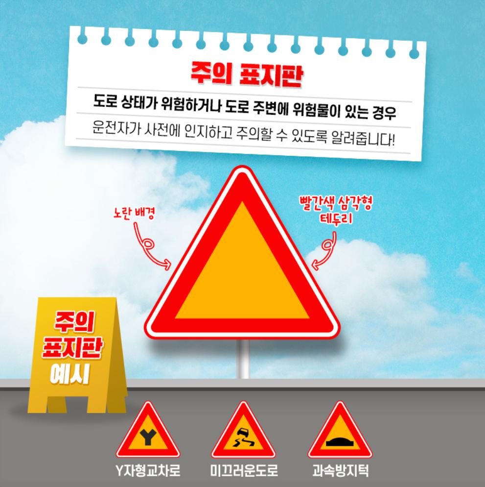 주의 표지판 : 도로 상태가 위험하거나 도로 주변에 위험물이 있는 경우 운전자가 사전에 인지하고 주의할 수 있도록 알려줍니다. 노란 배경에 빨간색 삼각형 테두리기 특징입니다. Y자형교차로, 미끄러운도로, 과속방지턱에서 볼 수 있습니다.